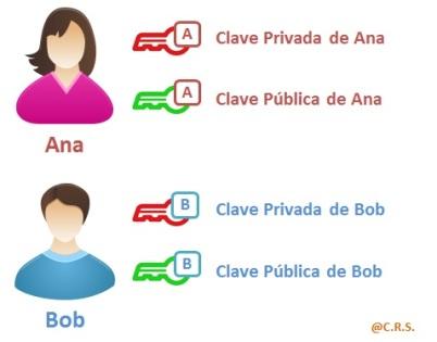 Clave publica y clave privada