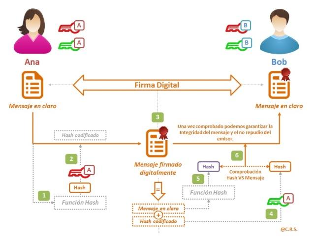 Firma Digital 2