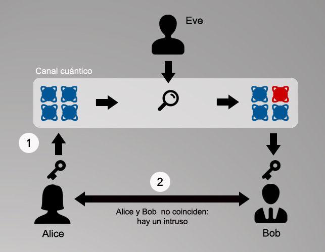 Proceso-distribucion-Alice-Bob-Eve_EDIIMA20141020_0686_13